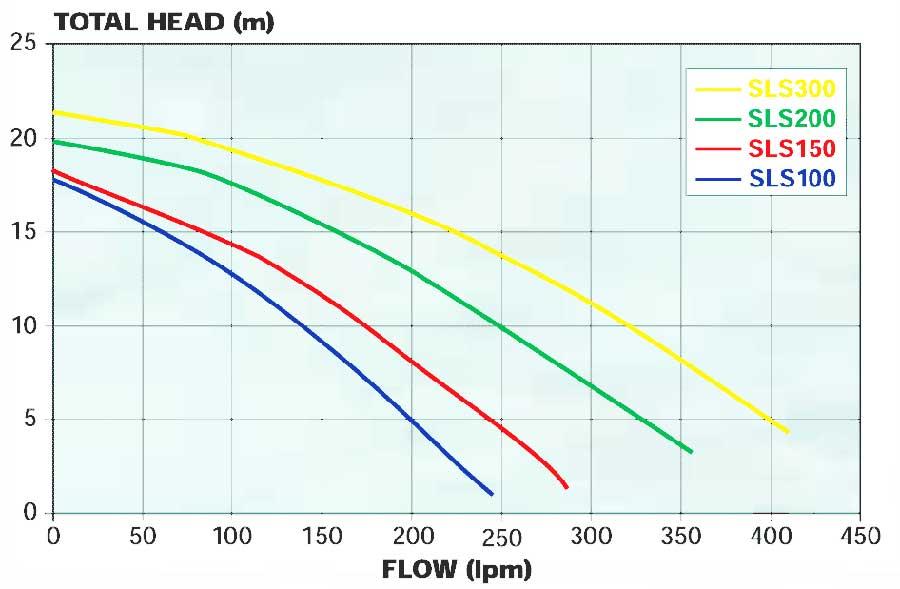 davey silensor sls pump performance graph